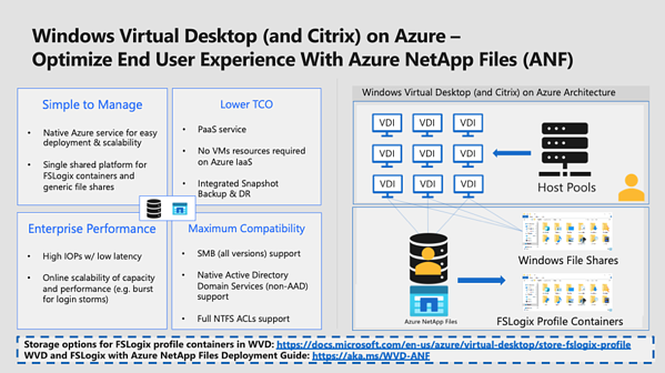 Windows Virtual Desktop (andCitrix) on Azure - Optimize End User Experience With Azure NetApp Files (ANF)