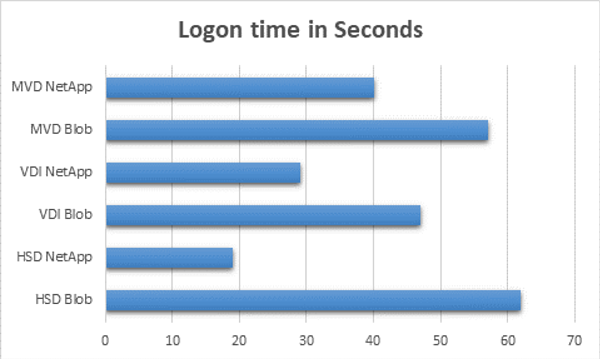 Logon time in Seconds
