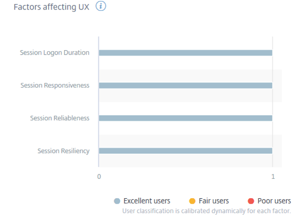 Factors affecting UX (Sessions logon duration, sessions responsiveness, session reliableness, session resiliency)