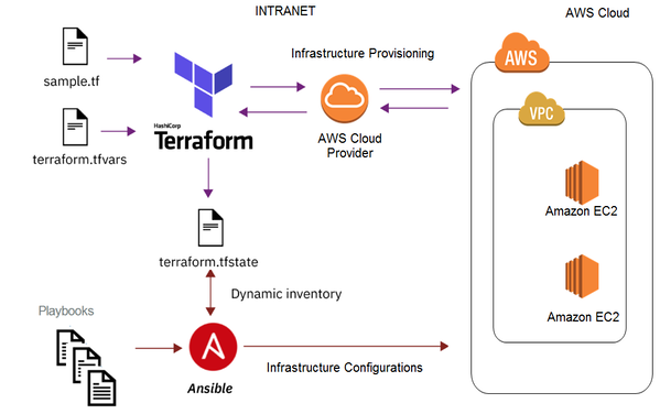 Diagram with the deployment process of Cloud Manager using Terraform