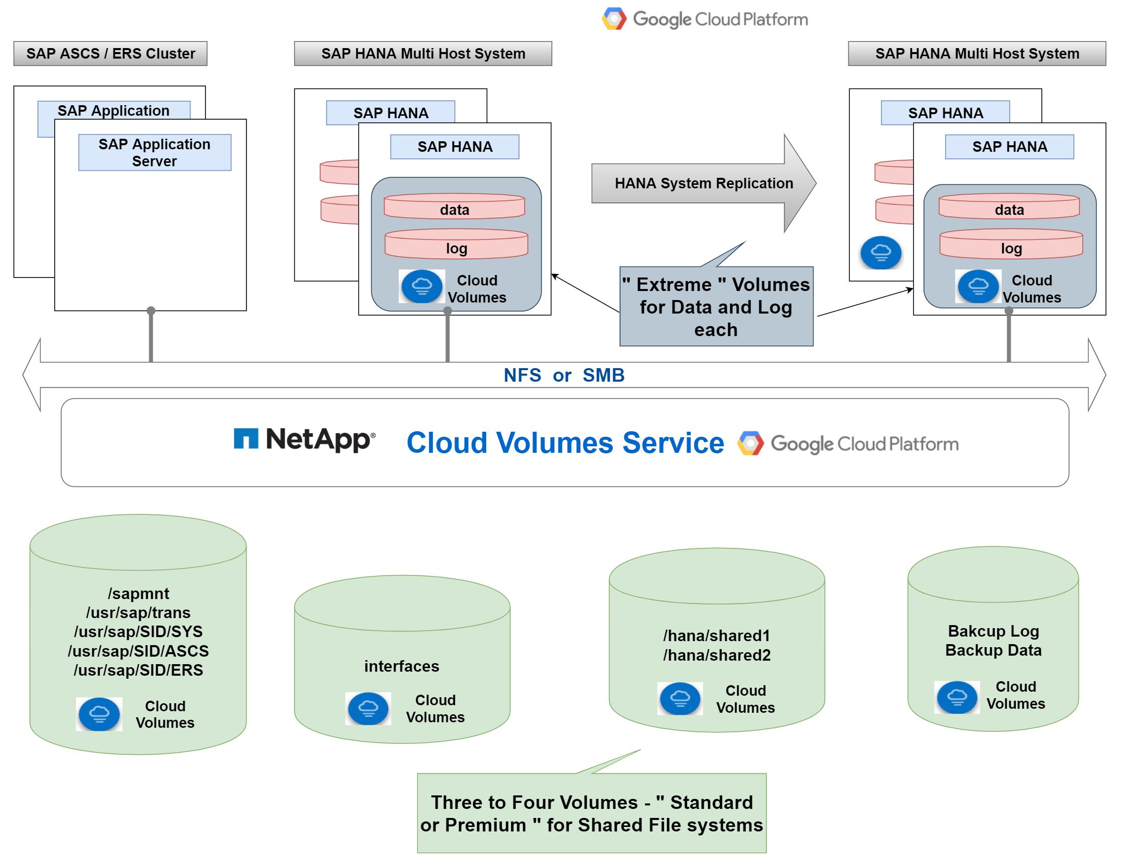 cloud-volume-services