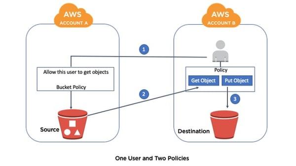 Copying objects between Amazon S3 buckets - Diagram