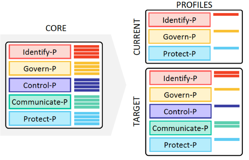The Relationship between the Framework Core and Profiles (Source: NIST Privacy Framework document.)