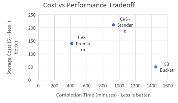 cost vs performance tradeoff
