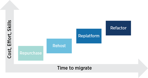 cost-migration AWS