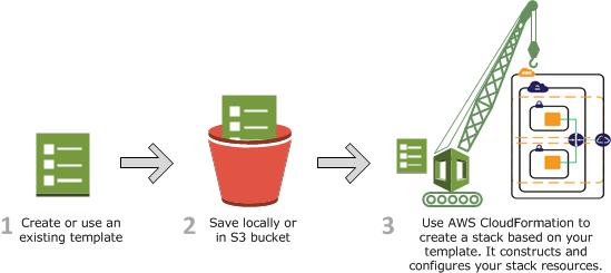 create-stack-diagram
