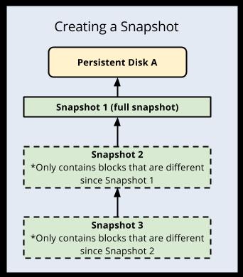 Creating a snapshot