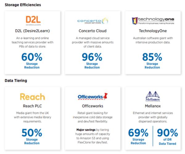 Cloud Volumes ONTTAP customer case studies - Storage Efficiencies and Data Tiering