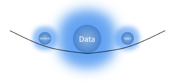 Data Gravity and Workload Mobility