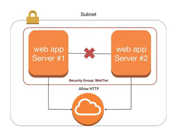 demystifying-aws-security-groups-slide