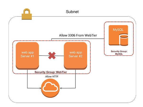 demystifying-aws-security-groups-slide2