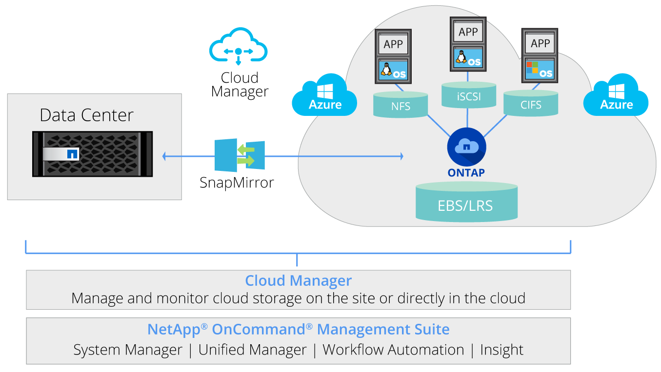 Azure Storage with Cloud ontap