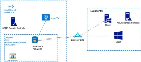 Diagram - SMB File Shares: Azure NetApp Files