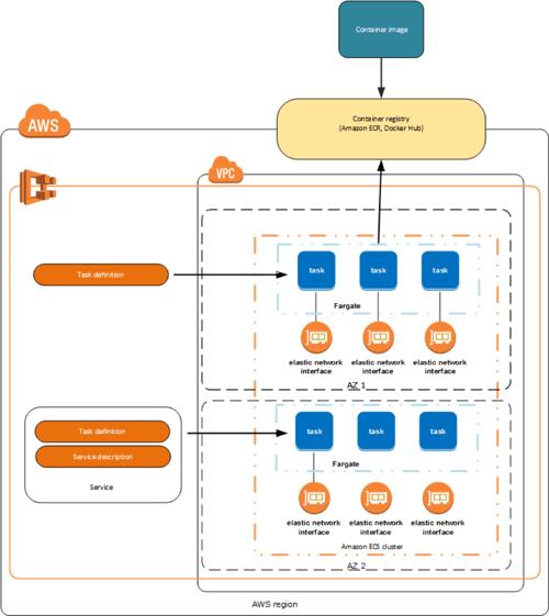 Diagram - Task Definition