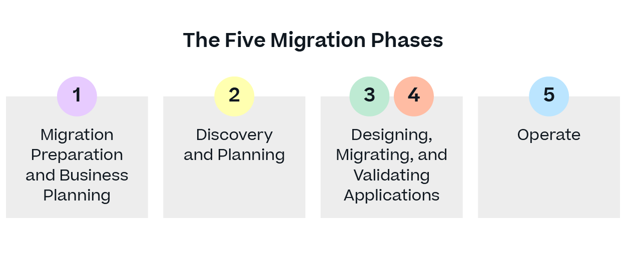 five migration phases