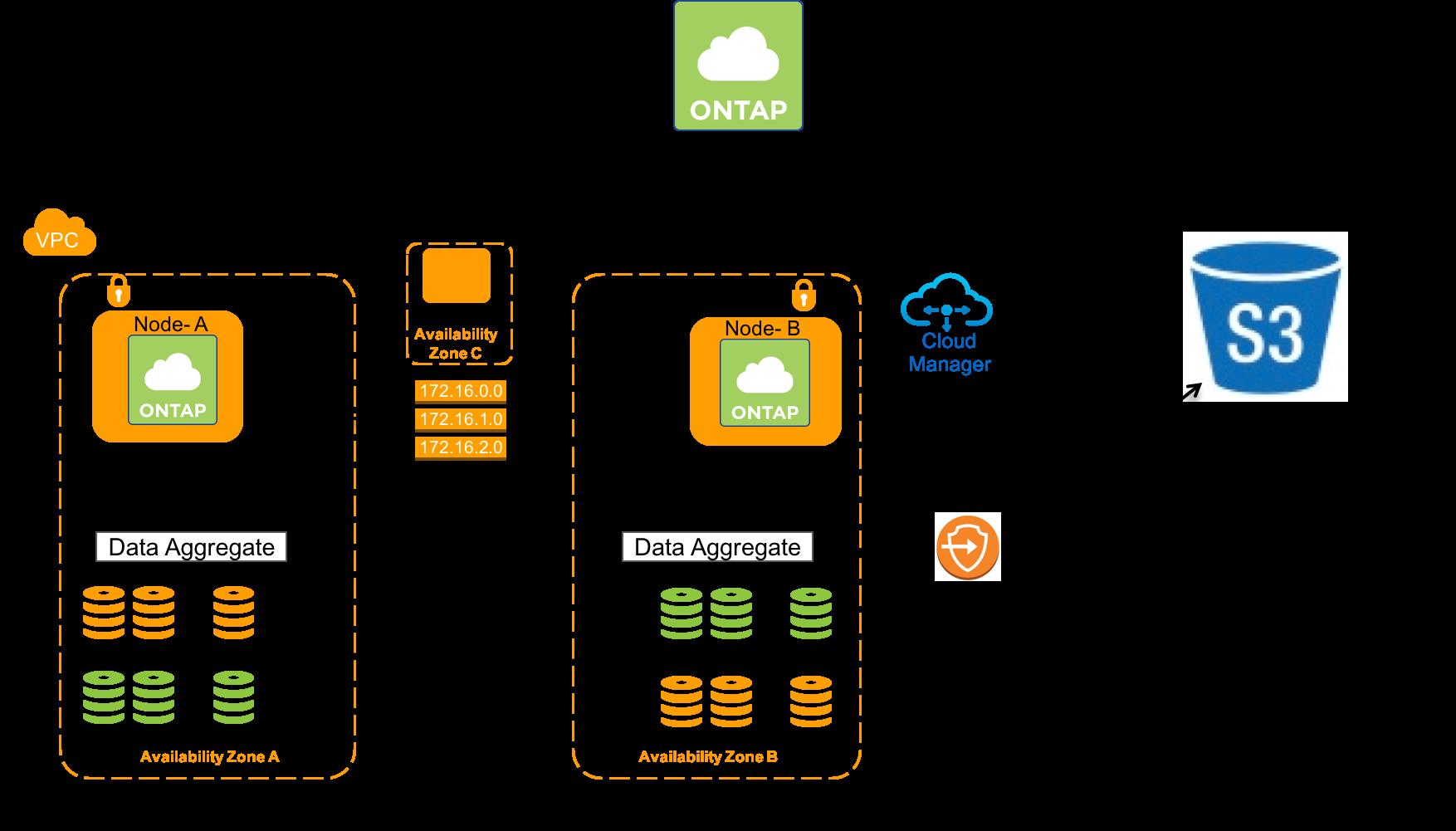 ONTAP Cloud High Availability