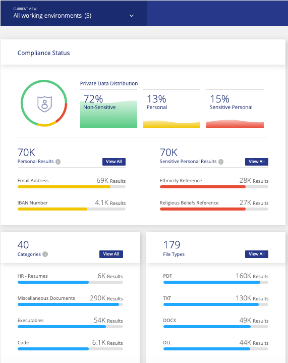 All working environments dashboard