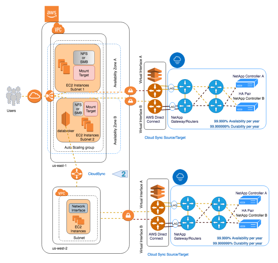 Fault Tolerance and High Availability in Cloud Volumes Service