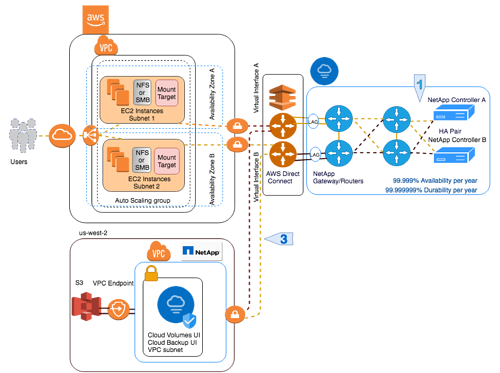 Cloud Backup Service: Integration with Cloud Volumes Service