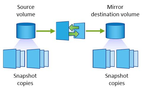 Mirror cross-region replication.