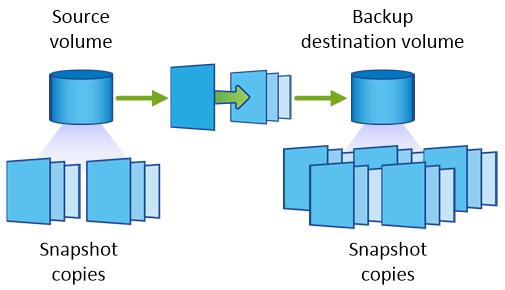 Backup cross-region replication.