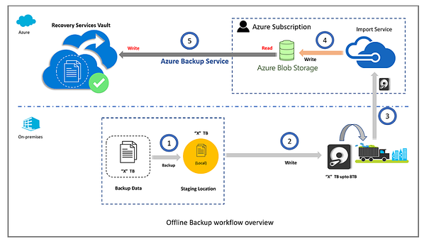 Offline Backup workflow overview