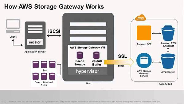 How AWS Storage Gateway Works