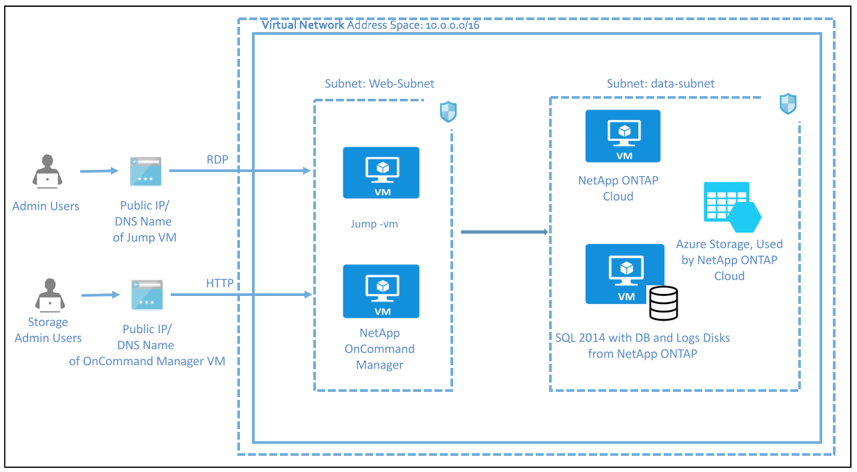 netapp-architecture-azure.png