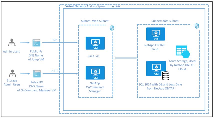 netapp-architecture-azure.png