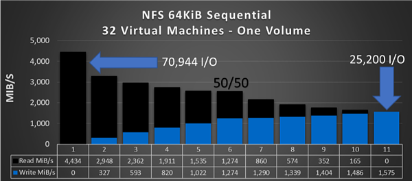NFS 64KiB Sequential 32 Virtual Machines - One Volume