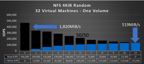NFS 4KiB Random 32 Virtual Machines - One Volume