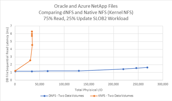 Oracle and Azure NetApp Files comparing dNFS and Native NFS (Kernel NFS) 75% Read, 25% Update SLOB2 Workload