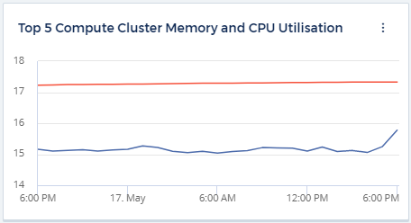 The 5 Compute Cluster Memory and CPU Utilisation
