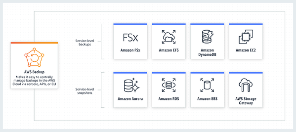 AWS backup services