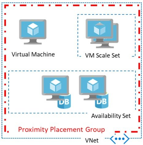 Proximity placement group