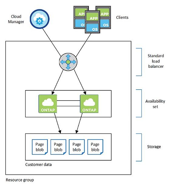 A highly available Cloud Volumes ONTAP deployment - Architecture