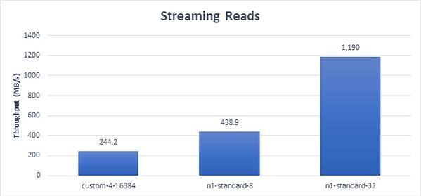 Streaming Reads