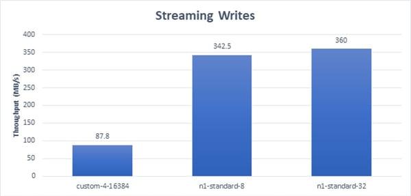 Streaming Writes