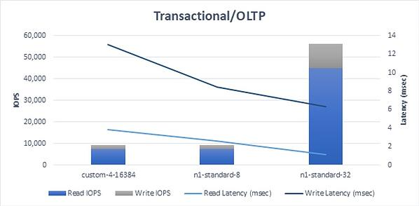 Results - Transactional/OLTP