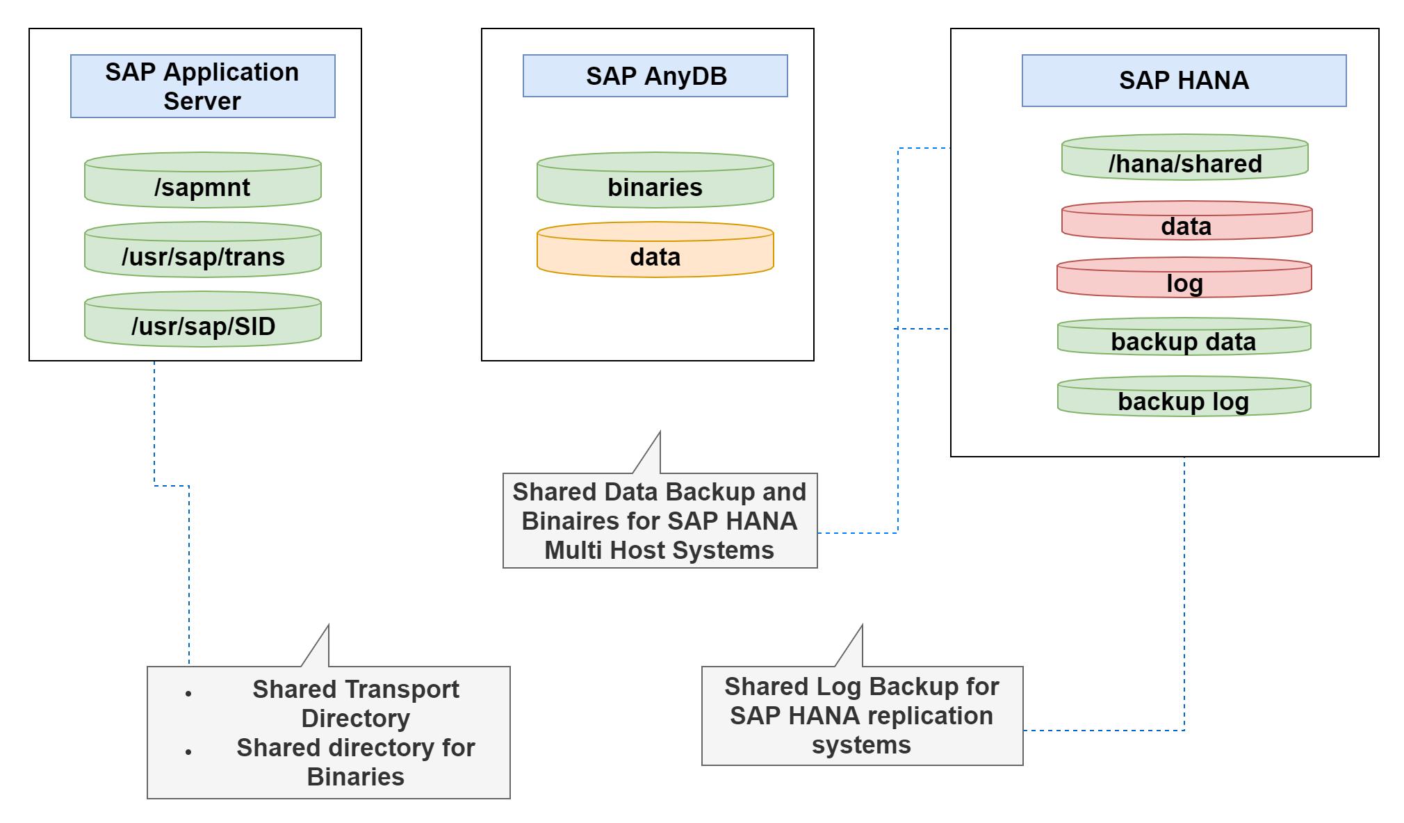 sap-shared-files