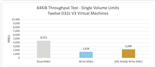 64KBI Throughput Test