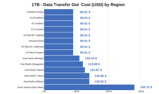 data transfer out cost