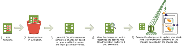 CloudFormation template