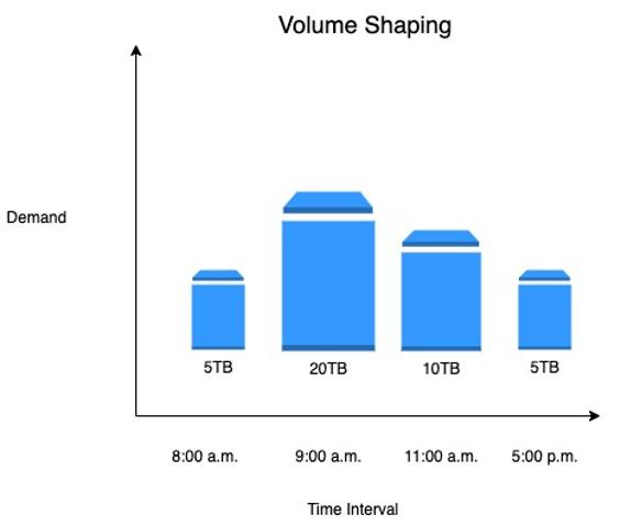 Volume Shaping
