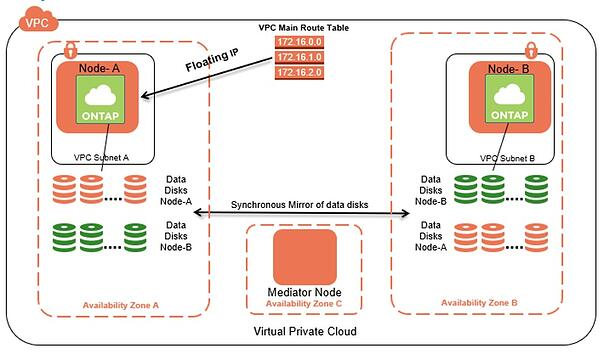 VPC Main Route Table