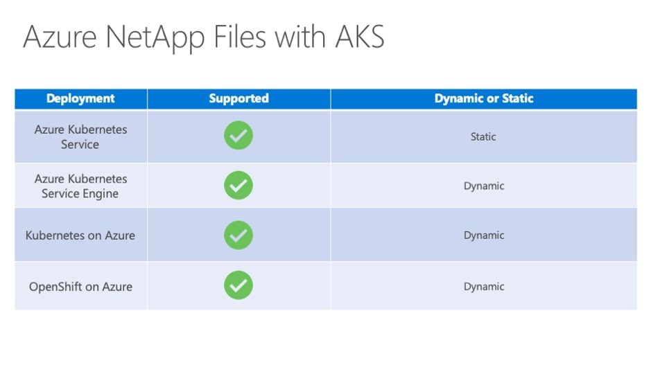 Azure NetApp Files with AKS