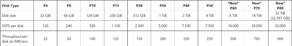 Premium SSD disks