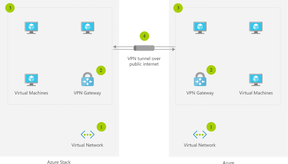 Hybrid Cloud with Azure Stack