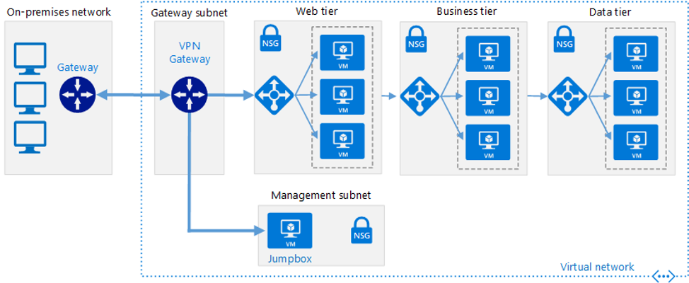 Connect On-premises Networks to Azure