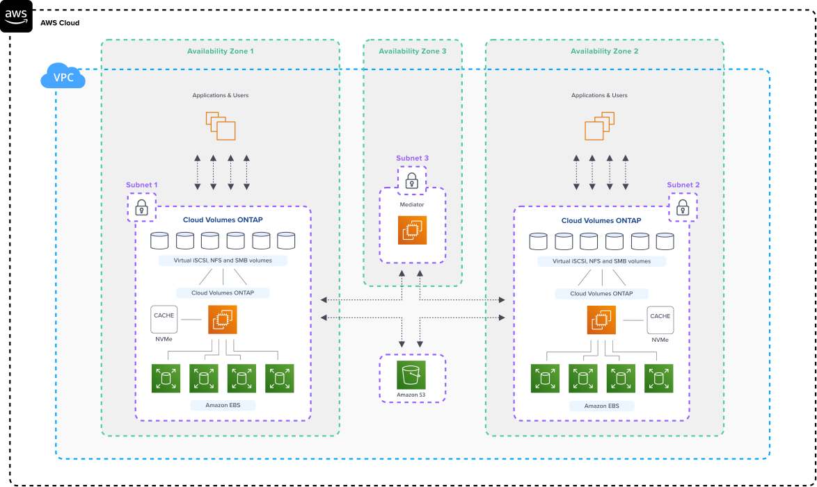 aws-architecture-CVO_FileService